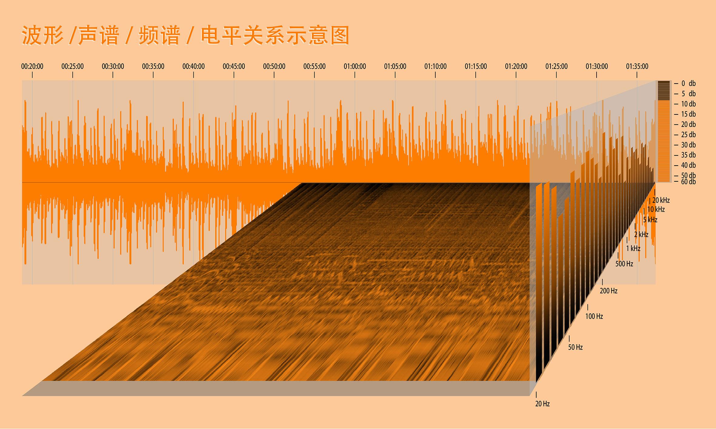 搬运工:波形、频谱和声谱的关系