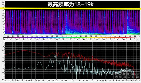 MP3硬伤:高频数据丢失严重